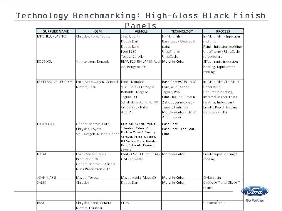 Technology Benchmarking: High-Gloss Black Finish Panels ®
