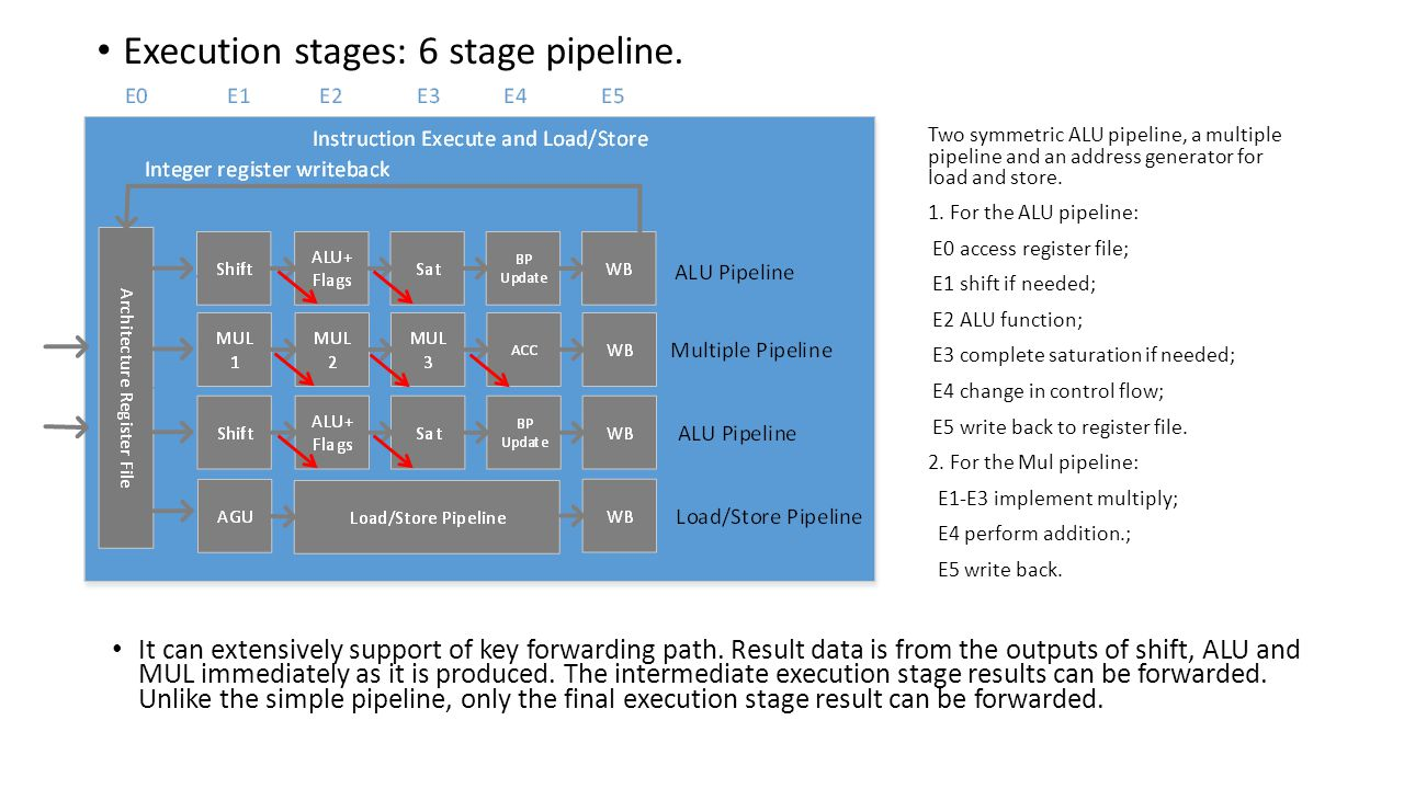 Execution stages: 6 stage pipeline. It can extensively support of key forwarding path.