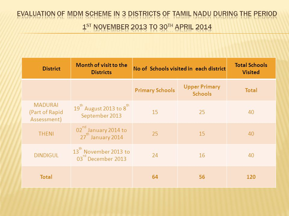 District Month of visit to the Districts No of Schools visited in each district Total Schools Visited Primary Schools Upper Primary Schools Total MADURAI (Part of Rapid Assessment) 19 th August 2013 to 8 th September 2013 152540 THENI 02 nd January 2014 to 27 th January 2014 251540 DINDIGUL 13 th November 2013 to 03 rd December 2013 241640 Total 6456120