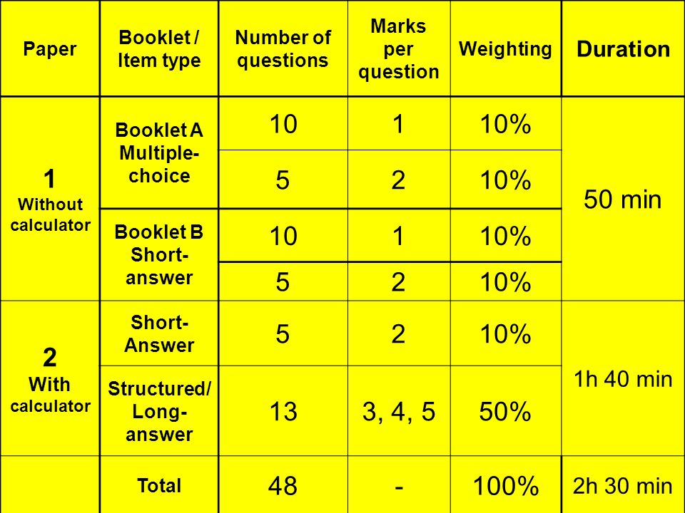 Paper Booklet / Item type Number of questions Marks per question Weighting Duration 1 Without calculator Booklet A Multiple- choice 10110% 50 min 5210% Booklet B Short- answer 10110% 52 2 With calculator Short- Answer 5210% 1h 40 min Structured/ Long- answer 133, 4, 550% Total % 2h 30 min