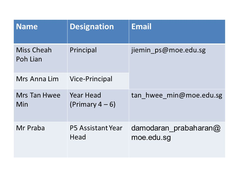 NameDesignation Miss Cheah Poh Lian Mrs Anna LimVice-Principal Mrs Tan Hwee Min Year Head (Primary 4 – 6) Mr PrabaP5 Assistant Year Head moe.edu.sg