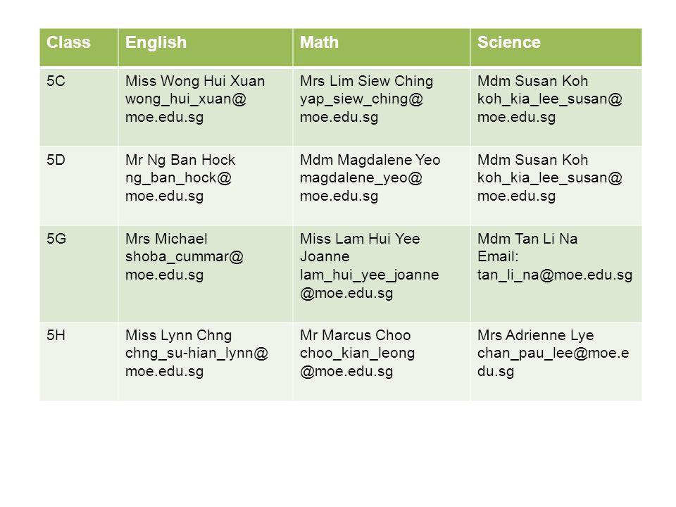 ClassEnglishMathScience 5CMiss Wong Hui Xuan wong_hui_xuan@ moe.edu.sg Mrs Lim Siew Ching yap_siew_ching@ moe.edu.sg Mdm Susan Koh koh_kia_lee_susan@ moe.edu.sg 5DMr Ng Ban Hock ng_ban_hock@ moe.edu.sg Mdm Magdalene Yeo magdalene_yeo@ moe.edu.sg Mdm Susan Koh koh_kia_lee_susan@ moe.edu.sg 5GMrs Michael shoba_cummar@ moe.edu.sg Miss Lam Hui Yee Joanne lam_hui_yee_joanne @moe.edu.sg Mdm Tan Li Na Email: tan_li_na@moe.edu.sg 5HMiss Lynn Chng chng_su-hian_lynn@ moe.edu.sg Mr Marcus Choo choo_kian_leong @moe.edu.sg Mrs Adrienne Lye chan_pau_lee@moe.e du.sg