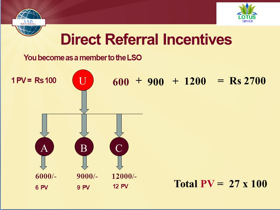 Direct Referral Incentives U BAC 6000/-9000/-12000/- 600 You become as a member to the LSO 900 + + 1200 1 PV = Rs 100 6 PV9 PV 12 PV = Rs 2700 Total PV = 27 x 100