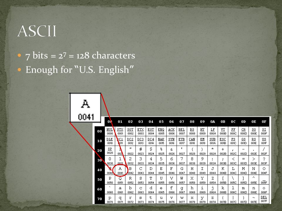 7 bits = 2 7 = 128 characters Enough for U.S. English