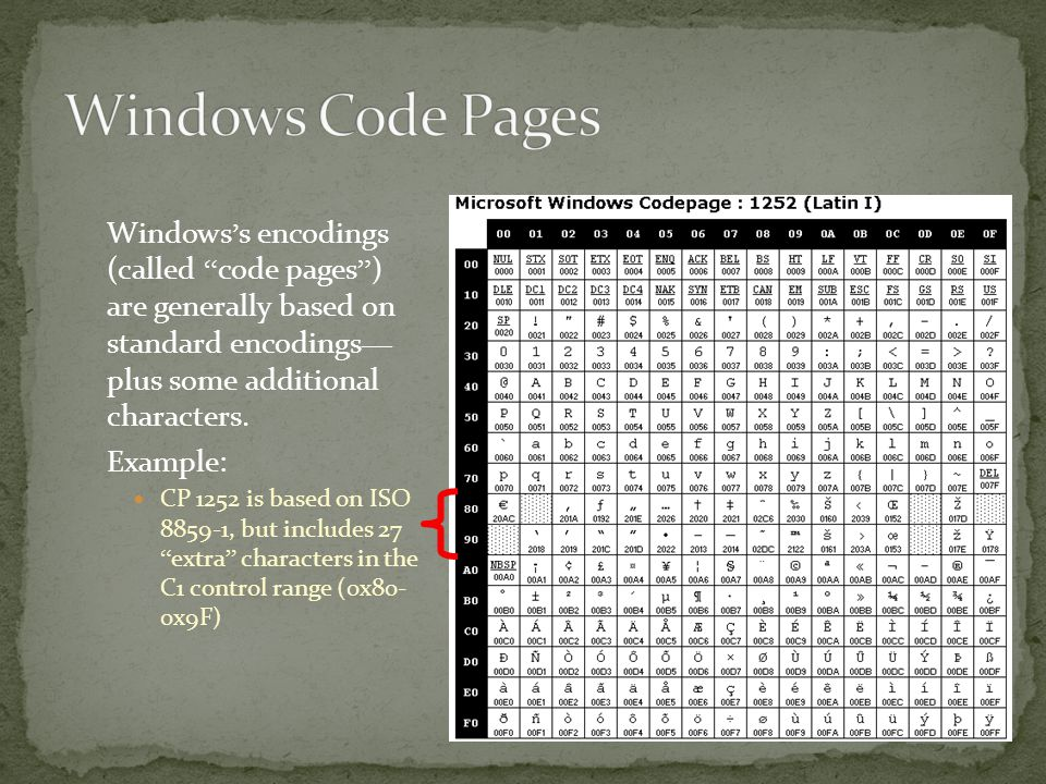 Windows ' s encodings (called code pages ) are generally based on standard encodings — plus some additional characters.