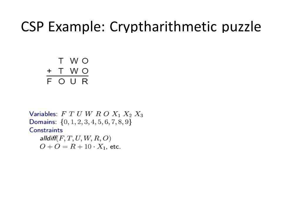 CSP Example: Cryptharithmetic puzzle