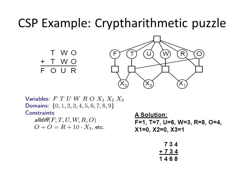 A Solution: F=1, T=7, U=6, W=3, R=8, O=4, X1=0, X2=0, X3=1 7 3 4 + 7 3 4 1 4 6 8