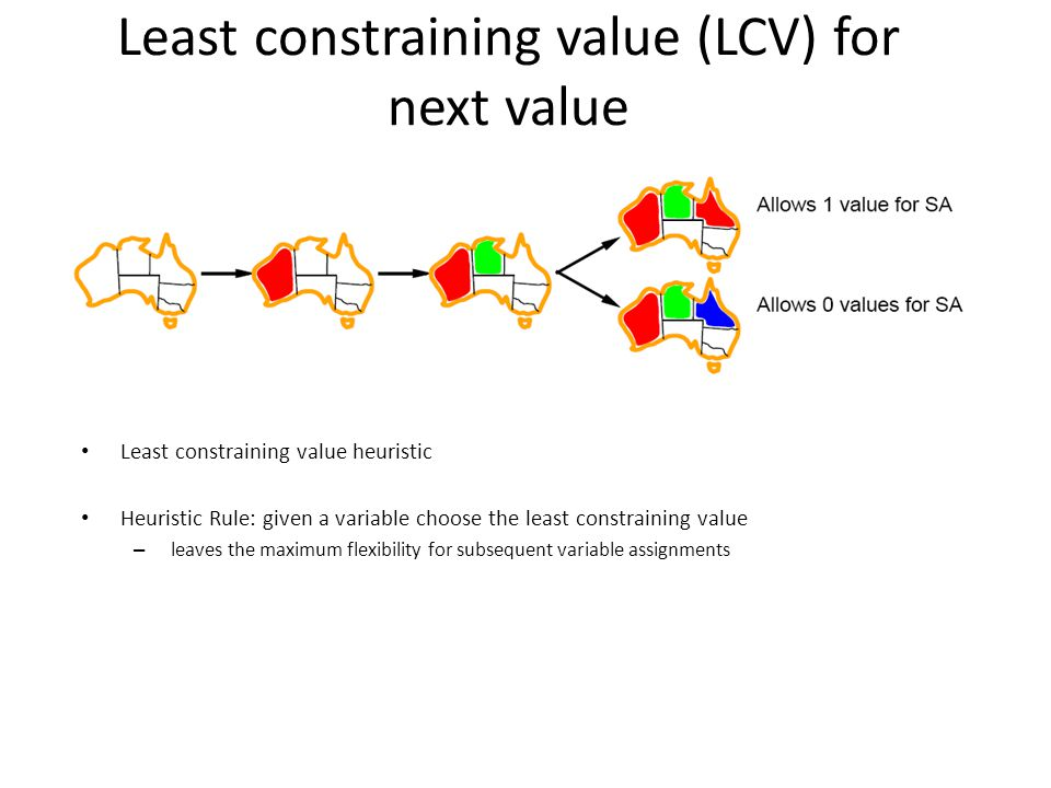 Least constraining value (LCV) for next value Least constraining value heuristic Heuristic Rule: given a variable choose the least constraining value