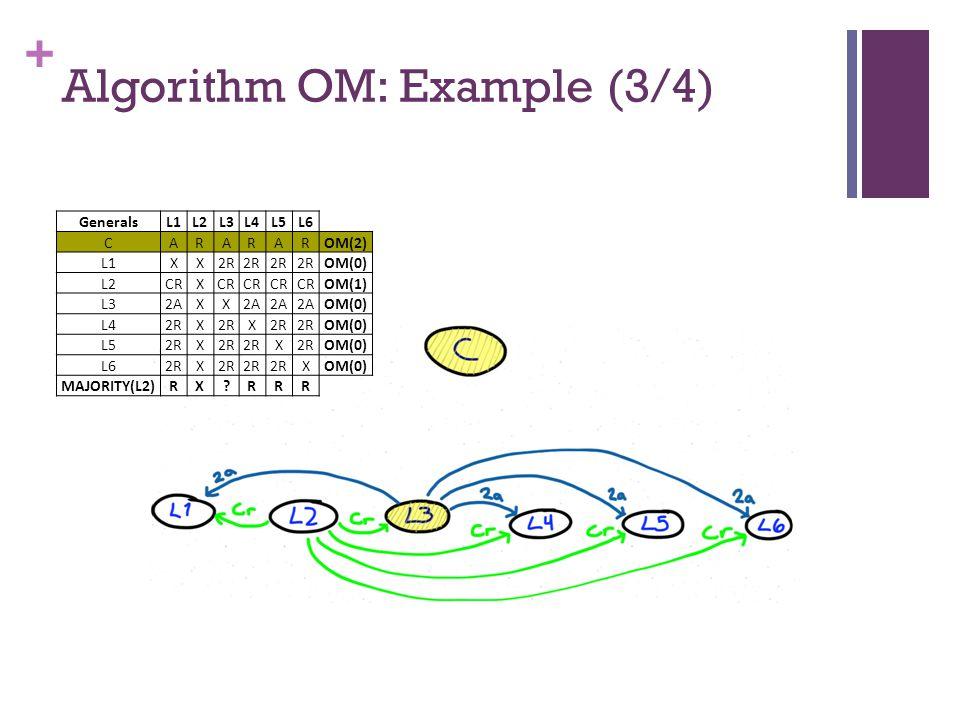 + Algorithm OM: Example (3/4) GeneralsL1L2L3L4L5L6 CARARAROM(2) L1XX2R OM(0) L2CRX OM(1) L32AXX OM(0) L42RX X OM(0) L52RX X OM(0) L62RX XOM(0) MAJORITY(L2)RX RRR