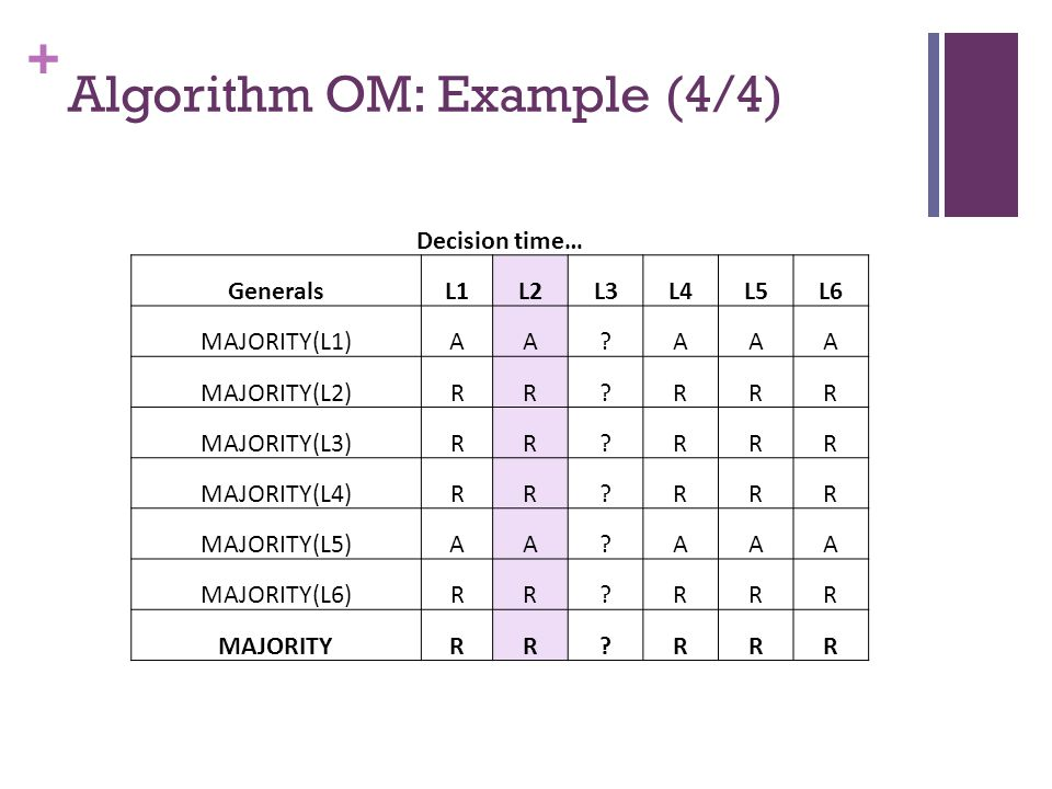 + Algorithm OM: Example (4/4) Decision time… GeneralsL1L2L3L4L5L6 MAJORITY(L1)AA?AAA MAJORITY(L2)RR?RRR MAJORITY(L3)RR?RRR MAJORITY(L4)RR?RRR MAJORITY