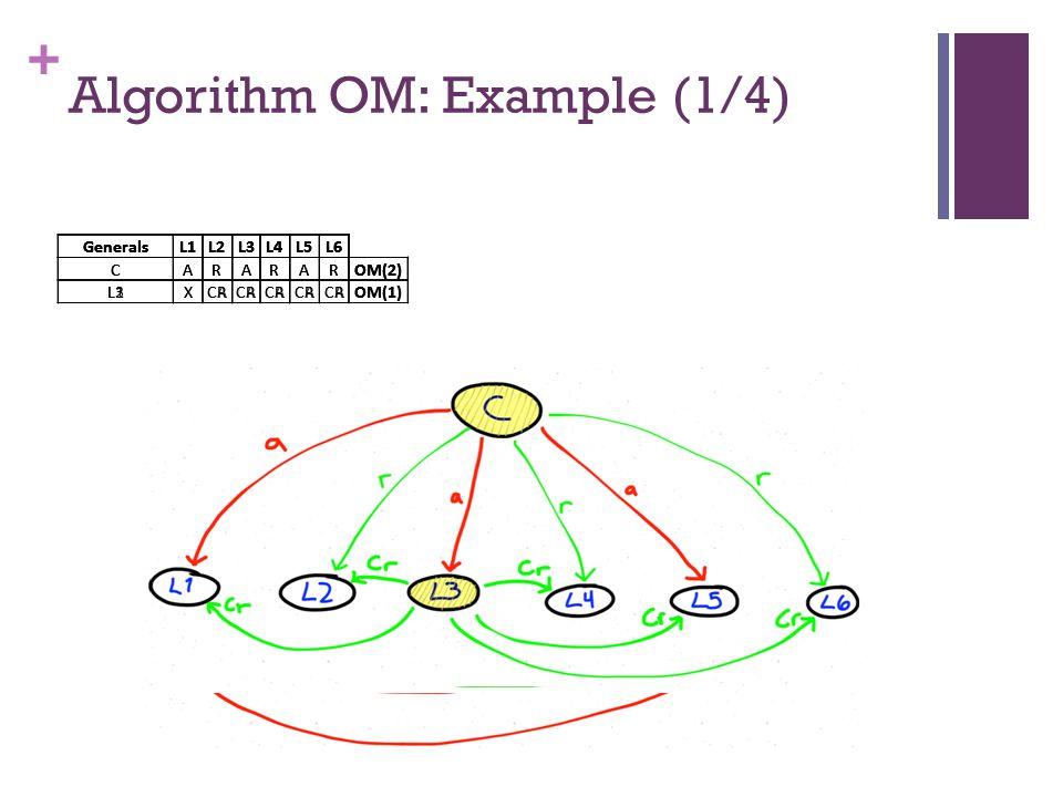 + Algorithm OM: Example (1/4) GeneralsL1L2L3L4L5L6 CARARAROM(2) GeneralsL1L2L3L4L5L6 CARARAROM(2) L1XCA OM(1) GeneralsL1L2L3L4L5L6 CARARAROM(2) L2XCR