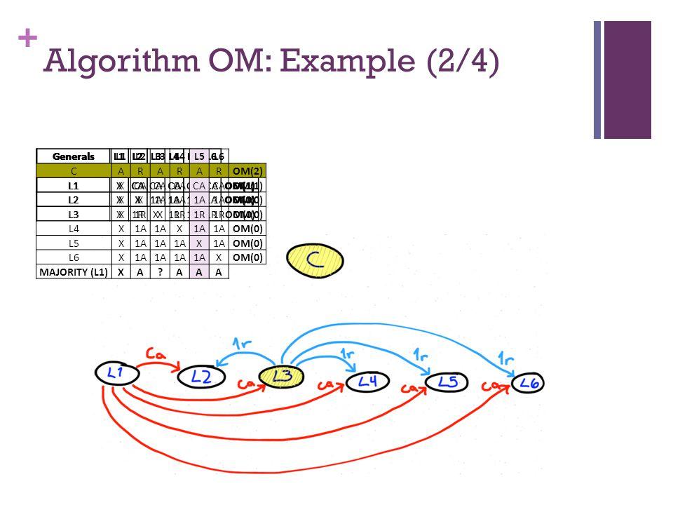 + Algorithm OM: Example (2/4) GeneralsL1L2L3L4L5L6 CARARAROM(2) L1XCA OM(1) GeneralsL1L2L3L4L5L6 CARARAROM(2) L1XCA OM(1) L2XX1A OM(0) GeneralsL1L2L3L