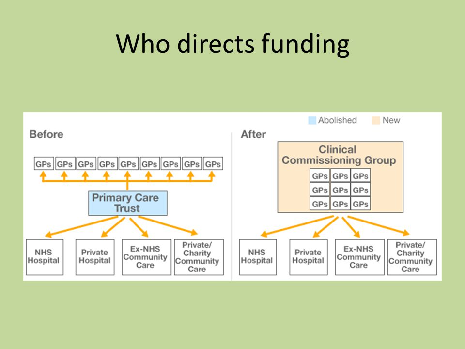 Who directs funding