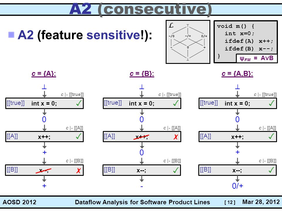 [ 12 ] Dataflow Analysis for Software Product Lines Mar 28, 2012 AOSD 2012 A2 (consecutive) A2 (feature sensitive!): void m() { int x=0; ifdef(A) x++; ifdef(B) x--; } c = {A}:c = {B}:c = {A,B}: int x = 0; x++; x--;int x = 0; x++; x--;int x = 0; x++; x--; 0 _ | + 0 _ | - 0 _ | 0/+ + [[true]] [[A]] [[B]] [[true]] [[A]] [[B]] [[true]] [[A]] [[B]] 0+ ✗ ✓ c |- [[true]] c |- [[A]] ✓ c |- [[B]] ✗ ✓ c |- [[true]] c |- [[A]] c |- [[B]] ✓ c |- [[true]] c |- [[A]] ✓ c |- [[B]] ✓ ✓ ψ FM = A ∨ B L