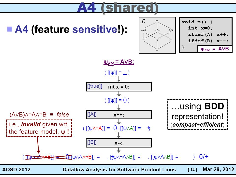 [ 14 ] Dataflow Analysis for Software Product Lines Mar 28, 2012 AOSD 2012 A4 (shared) A4 (feature sensitive!): void m() { int x=0; ifdef(A) x++; ifdef(B) x--; } ψ FM = A ∨ B: int x = 0; x++; x--; [[true]] [[A]] [[B]] _ | ( [[ψ]] = ) 0+ ( [[ψ ∧ ¬A]] =, [[ψ ∧ A]] = ) 0 ( [[ψ]] = ) (A ∨ B) ∧ ¬A ∧ ¬B ≡ false …using BDD representation.