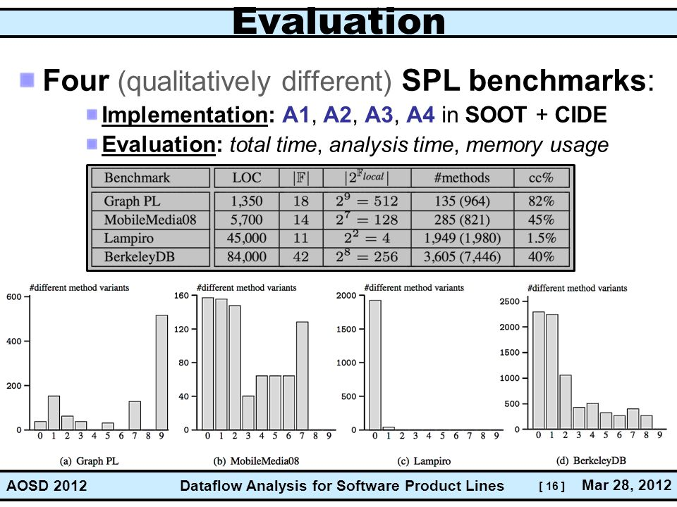 [ 16 ] Dataflow Analysis for Software Product Lines Mar 28, 2012 AOSD 2012 Evaluation Four (qualitatively different) SPL benchmarks: Implementation: A1, A2, A3, A4 in SOOT + CIDE Evaluation: total time, analysis time, memory usage