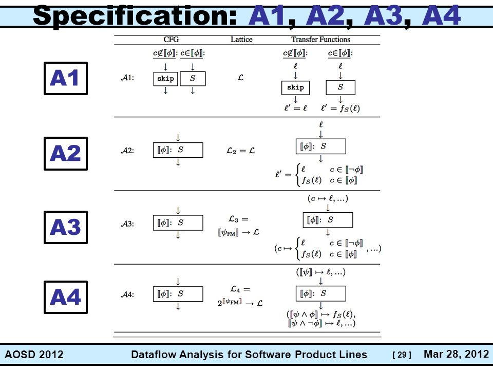 [ 29 ] Dataflow Analysis for Software Product Lines Mar 28, 2012 AOSD 2012 Specification: A1, A2, A3, A4 A1 A2 A3 A4