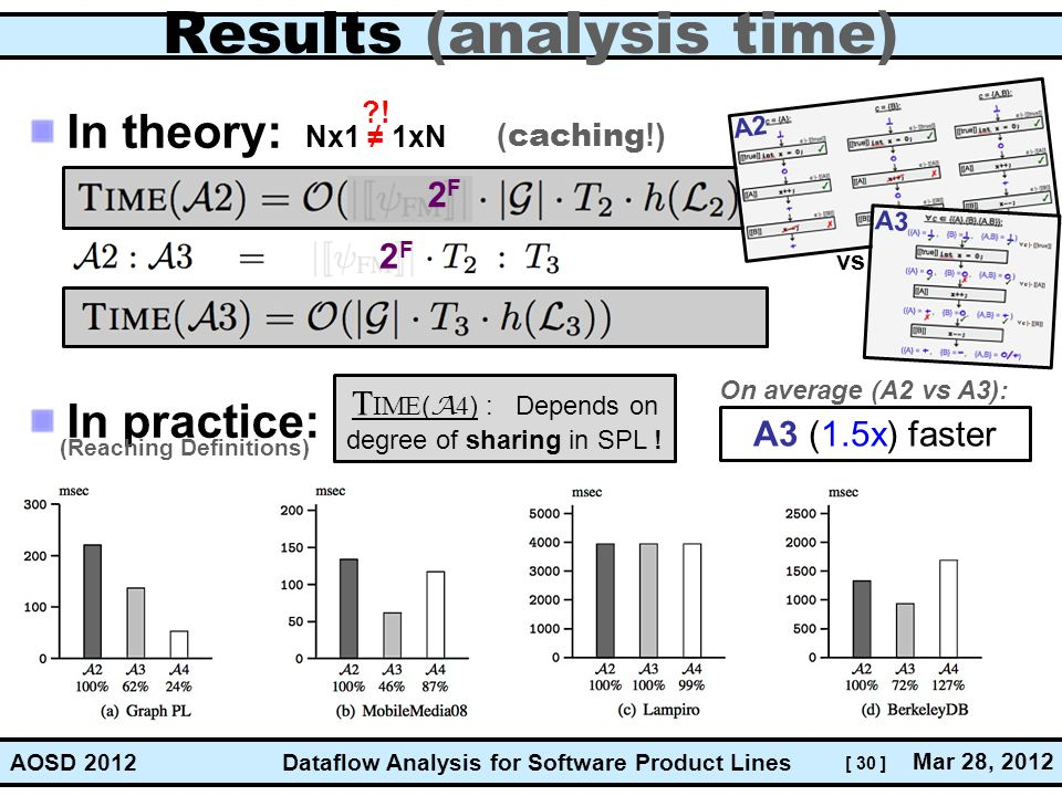 [ 30 ] Dataflow Analysis for Software Product Lines Mar 28, 2012 AOSD 2012 Results (analysis time) In theory: In practice: T IME ( A 4 ) : Depends on degree of sharing in SPL .