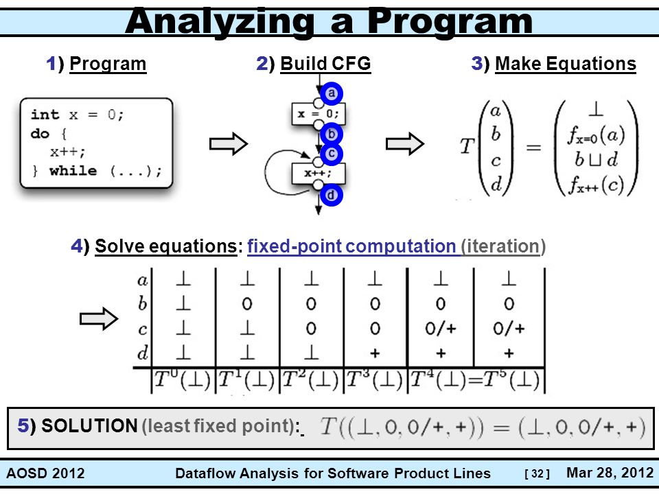 [ 32 ] Dataflow Analysis for Software Product Lines Mar 28, 2012 AOSD 2012 Analyzing a Program 1) Program 2) Build CFG 3) Make Equations 4) Solve equa
