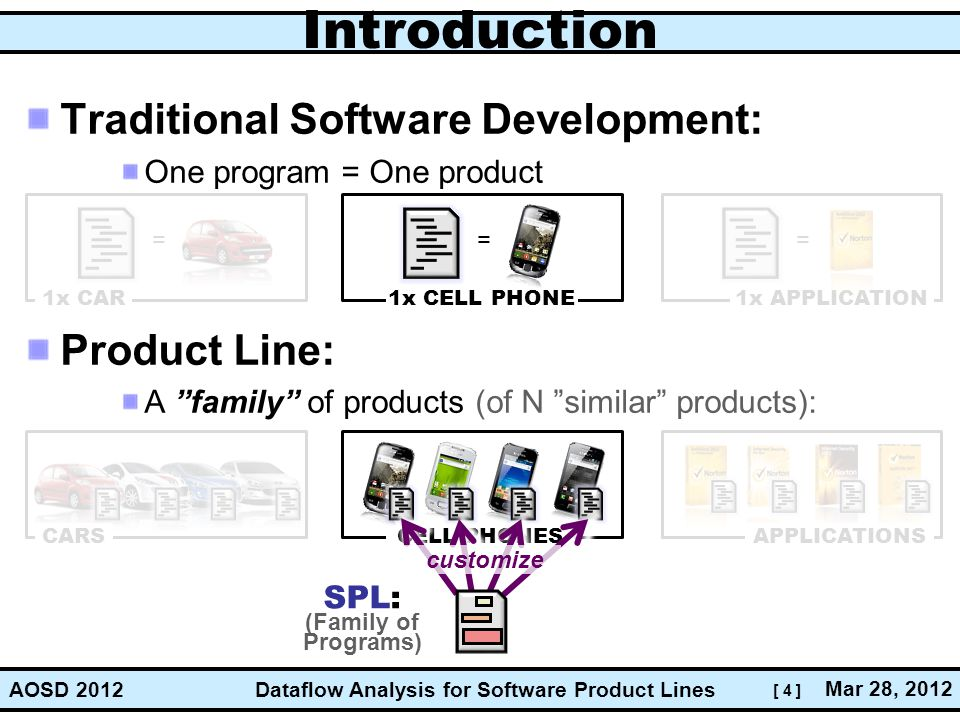 [ 4 ] Dataflow Analysis for Software Product Lines Mar 28, 2012 AOSD 2012 Introduction Traditional Software Development: One program = One product Product Line: A family of products (of N similar products): customize SPL: (Family of Programs)