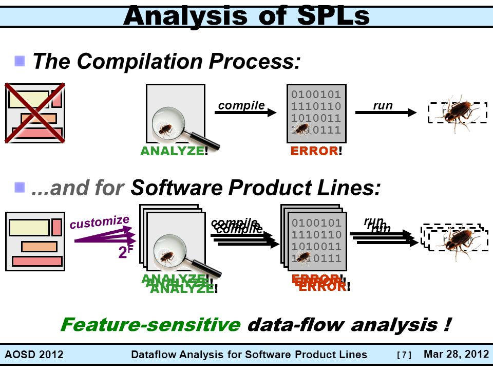[ 7 ] Dataflow Analysis for Software Product Lines Mar 28, 2012 AOSD 2012 result 0100101 1110110 1010011 1110111 0100101 1110110 1010011 1110111 Analysis of SPLs The Compilation Process:...and for Software Product Lines: 0100101 1110110 1010011 1110111 result compile run ERROR.