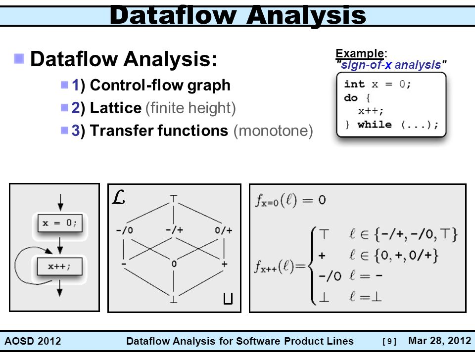 [ 9 ] Dataflow Analysis for Software Product Lines Mar 28, 2012 AOSD 2012 Dataflow Analysis Dataflow Analysis: 1) Control-flow graph 2) Lattice (finite height) 3) Transfer functions (monotone) L Example: sign-of-x analysis