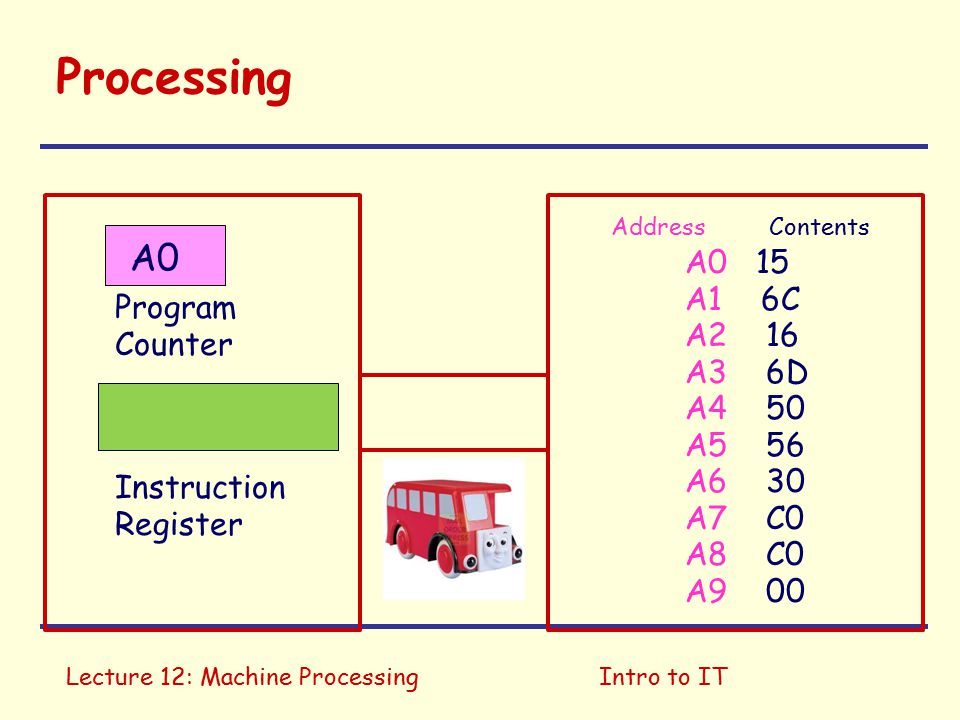 Lecture 12: Machine ProcessingIntro to IT Two special registers Instruction register: holds current instruction Program counter: address of next instruction Fetch: Put instruction specified by program counter into instruction register Increment program counter by two Decode: Work out what to do Execute: Perform the instruction