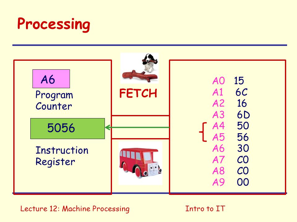 Lecture 12: Machine ProcessingIntro to IT Processing A0 15 A1 6C A2 16 A3 6D A4 50 A5 56 A6 30 A7 C0 A8 C0 A9 00 Program Counter Instruction Register A4 EXEC 166D 6D FF FF6