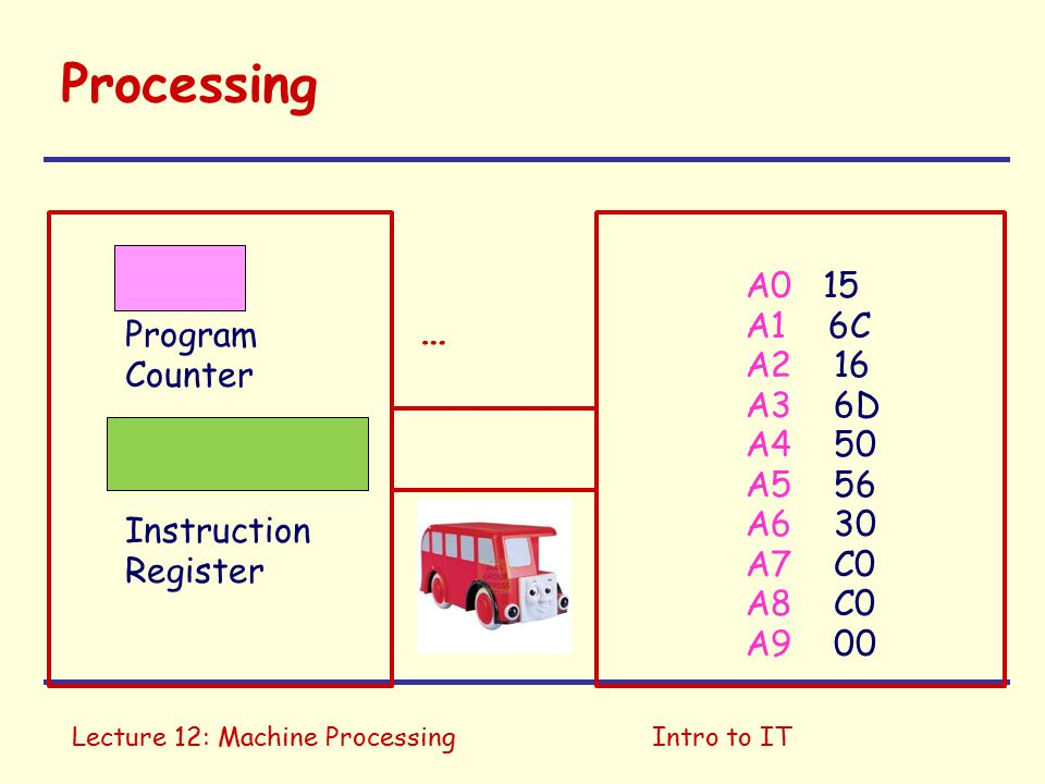 Lecture 12: Machine ProcessingIntro to IT Processing A0 15 A1 6C A2 16 A3 6D A4 50 A5 56 A6 30 A7 C0 A8 C0 A9 00 Program Counter Instruction Register A6 FETCH 5056