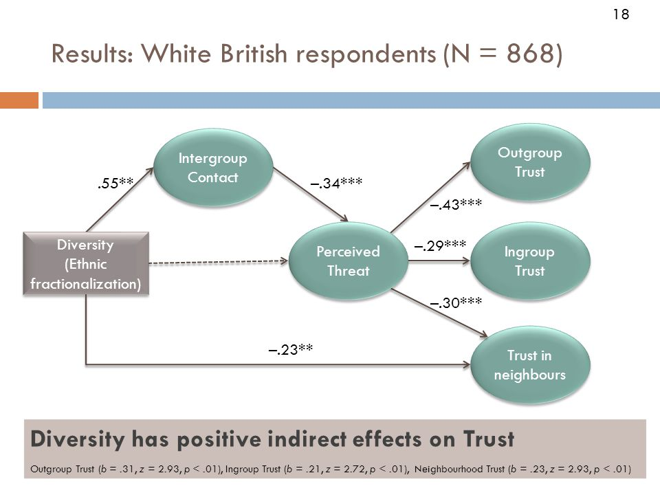 18 Results: White British respondents (N = 868) Trust in neighbours Diversity (Ethnic fractionalization) Diversity (Ethnic fractionalization).55**–.34*** –.23** –.43*** Ingroup Trust Outgroup Trust Perceived Threat Intergroup Contact –.29*** –.30*** Diversity has positive indirect effects on Trust Outgroup Trust (b =.31, z = 2.93, p <.01), Ingroup Trust (b =.21, z = 2.72, p <.01), Neighbourhood Trust (b =.23, z = 2.93, p <.01) 18