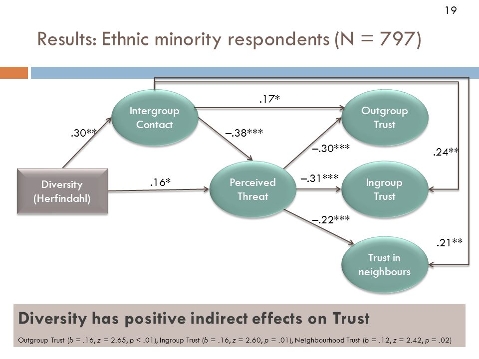 19 Results: Ethnic minority respondents (N = 797) Trust in neighbours Diversity (Herfindahl) Diversity (Herfindahl).30**–.38*** –.30*** Ingroup Trust Outgroup Trust Perceived Threat Intergroup Contact –.31*** –.22***.16*.17*.24**.21** 19 Diversity has positive indirect effects on Trust Outgroup Trust (b =.16, z = 2.65, p <.01), Ingroup Trust (b =.16, z = 2.60, p =.01), Neighbourhood Trust (b =.12, z = 2.42, p =.02)