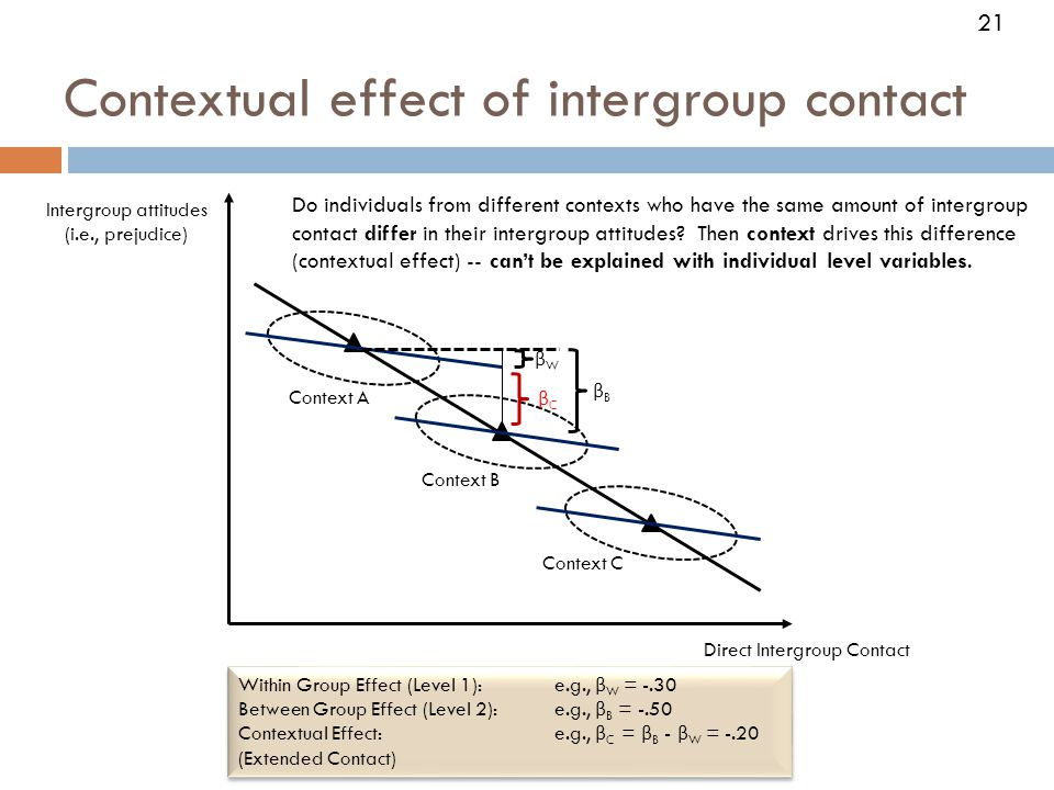 Contextual effect of intergroup contact Direct Intergroup Contact Intergroup attitudes (i.e., prejudice) Within Group Effect (Level 1): e.g., β W = -.30 Between Group Effect (Level 2): e.g., β B = -.50 Contextual Effect: e.g., β C = β B - β W = -.20 (Extended Contact) Within Group Effect (Level 1): e.g., β W = -.30 Between Group Effect (Level 2): e.g., β B = -.50 Contextual Effect: e.g., β C = β B - β W = -.20 (Extended Contact) βWβW βBβB βCβC Context C Context B Context A 21 Do individuals from different contexts who have the same amount of intergroup contact differ in their intergroup attitudes.