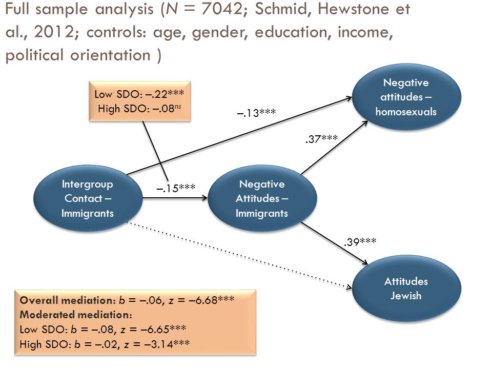 Full sample analysis (N = 7042; Schmid, Hewstone et al., 2012; controls: age, gender, education, income, political orientation ) Intergroup Contact – Immigrants Negative Attitudes – Immigrants Negative Attitudes – Immigrants Attitudes Jewish Negative attitudes – homosexuals Negative attitudes – homosexuals –.13*** –.15***.39***.37*** Low SDO: –.22*** High SDO: –.08 ns Low SDO: –.22*** High SDO: –.08 ns Overall mediation: b = –.06, z = –6.68*** Moderated mediation: Low SDO: b = –.08, z = –6.65*** High SDO: b = –.02, z = –3.14*** Overall mediation: b = –.06, z = –6.68*** Moderated mediation: Low SDO: b = –.08, z = –6.65*** High SDO: b = –.02, z = –3.14***