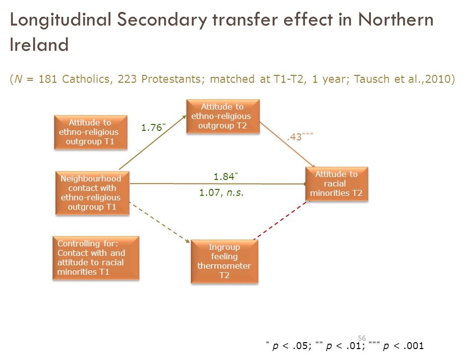 1.76 * Longitudinal Secondary transfer effect in Northern Ireland (N = 181 Catholics, 223 Protestants; matched at T1-T2, 1 year; Tausch et al.,2010).43 *** 1.84 * * p <.05; ** p <.01; *** p < , n.s.