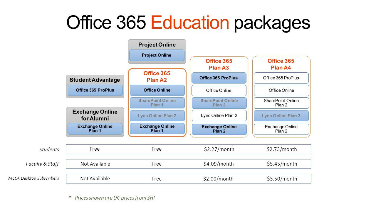 Office 365 Education package details Exchange Online Plan 1 – 50 GB of Email, calendaring, contacts, tasks, notes, personal archive, anti-virus, anti- spam, and e-discovery Plan 2 – Plan 1 + Unlimited GB mailbox, voicemail, legal hold, unlimited immutable policy enforced archive for up to 68 years, DLP, Active Directory Rights Management Services (AD RMS), encryption Lync Online Plan 1 – Presence, instant messaging, 1:1 audio/video calling, file transfers, and anti-virus Plan 2 – Plan 1 + 1:250 audio/video/web conferencing, white boarding, application and desktop sharing, smartphone app support Plan 3– Plan 2 + Enterprise Voice/PBX, 10-digit routable phone numbers, calling to PSTN SharePoint Online Plan 1 – Personal portal, Yammer Enterprise social network, OneDrive for Business with 25GB file storage and sharing per user, document creation/collaboration/protection, version control, anti-virus, SharePoint sites (500MB/user of pooled storage) Plan 2 – Plan 1 + online forms, dashboards, Access/Excel/Visio Pro services, BI, PowerView, FAST Search, data visualization, site mailboxes, AD RMS, encryption Office Online Web creation, viewing and editing of Word, PowerPoint, Excel, and OneNote files.