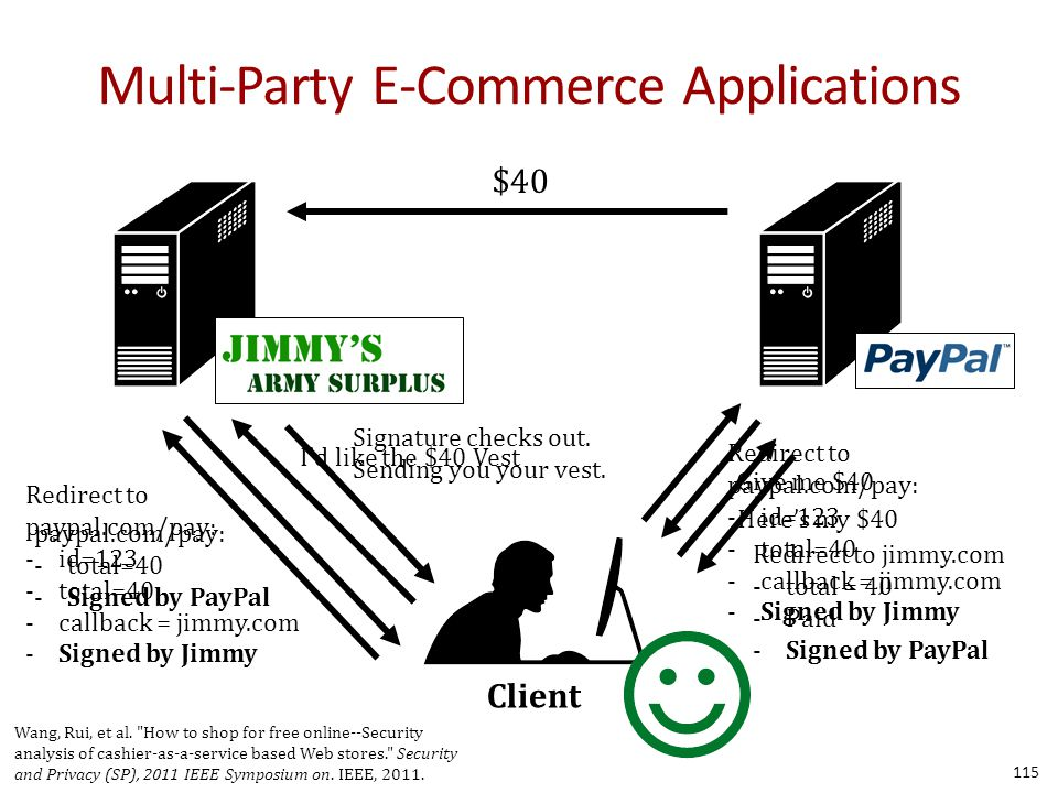 Multi-Party E-Commerce Applications 115 Client I'd like the $40 Vest Redirect to paypal.com/pay: -id=123 -total=40 -callback = jimmy.com -Signed by Jimmy Redirect to paypal.com/pay: -id=123 -total=40 -callback = jimmy.com -Signed by Jimmy Here's my $40 Redirect to jimmy.com -total = 40 -Paid -Signed by PayPal Give me $40 paypal.com/pay: -total=40 -Signed by PayPal Signature checks out.