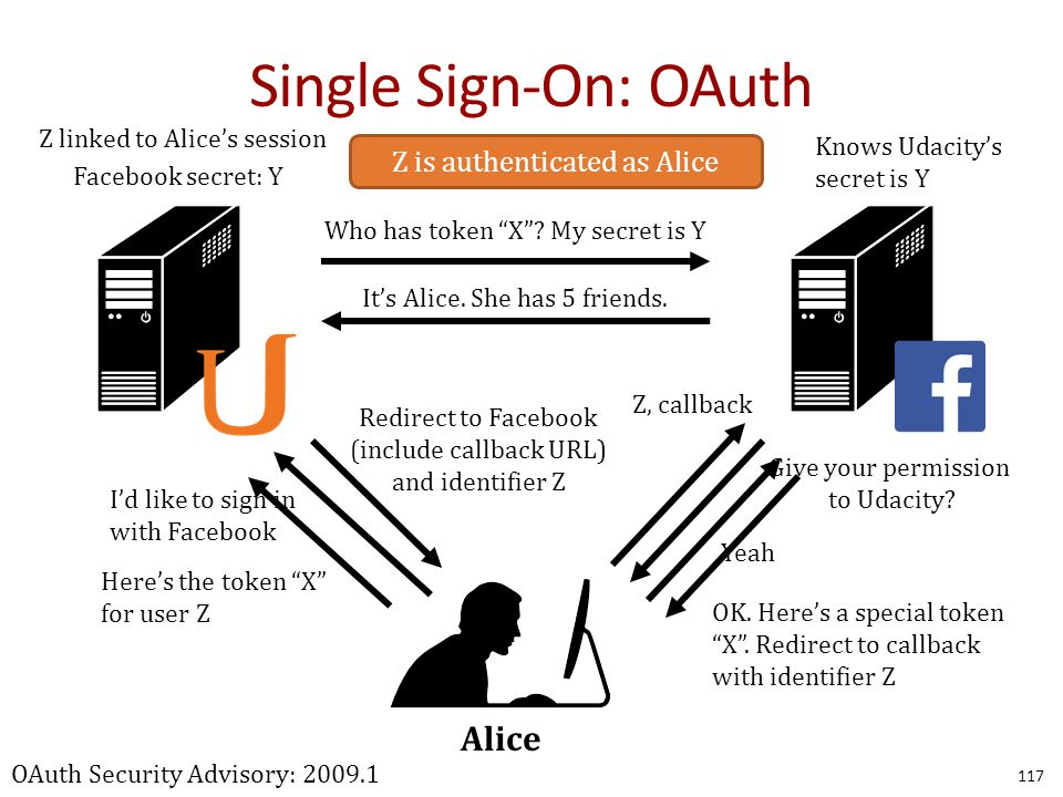 Single Sign-On: OAuth 117 Alice I'd like to sign in with Facebook Redirect to Facebook (include callback URL) and identifier Z Give your permission to Udacity.