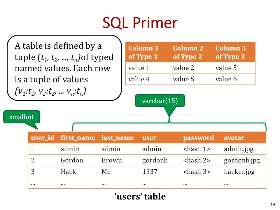 SQL Primer 19 Column 1 of Type 1 Column 2 of Type 2 Column 3 of Type 3 value 1value 2value 3 value 4value 5value 6 user_idfirst_namelast_nameuserpasswordavatar 1admin admin.jpg 2GordonBrowngordonb gordonb.jpg 3HackMe1337 hacker.jpg...