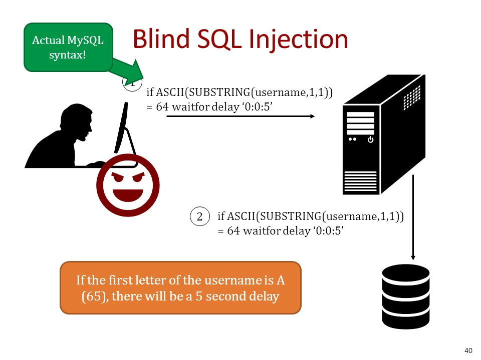 Blind SQL Injection 40 if ASCII(SUBSTRING(username,1,1)) = 64 waitfor delay '0:0:5' if ASCII(SUBSTRING(username,1,1)) = 64 waitfor delay '0:0:5' 1 2 If the first letter of the username is A (65), there will be a 5 second delay Actual MySQL syntax!