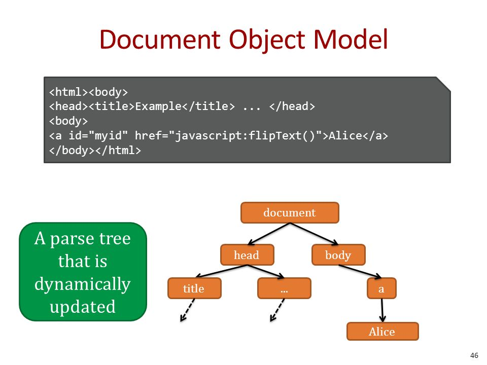 Document Object Model 46 document headbody titlea Alice A parse tree that is dynamically updated Example...