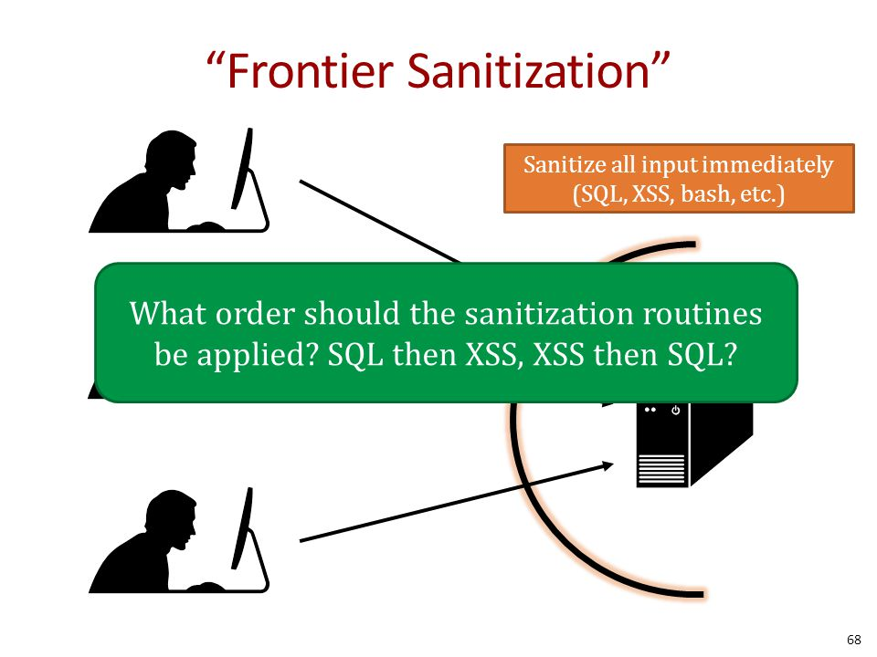 Frontier Sanitization 68 Sanitize all input immediately (SQL, XSS, bash, etc.) What order should the sanitization routines be applied.