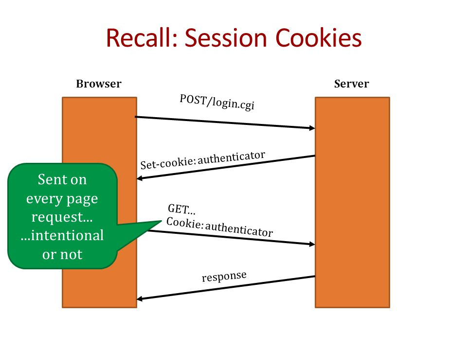 Recall: Session Cookies ServerBrowser POST/login.cgi Set-cookie: authenticator GET… Cookie: authenticator response Sent on every page request......intentional or not