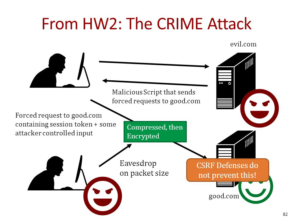 From HW2: The CRIME Attack 82 Malicious Script that sends forced requests to good.com Forced request to good.com containing session token + some attacker controlled input Compressed, then Encrypted Eavesdrop on packet size evil.com good.com CSRF Defenses do not prevent this!