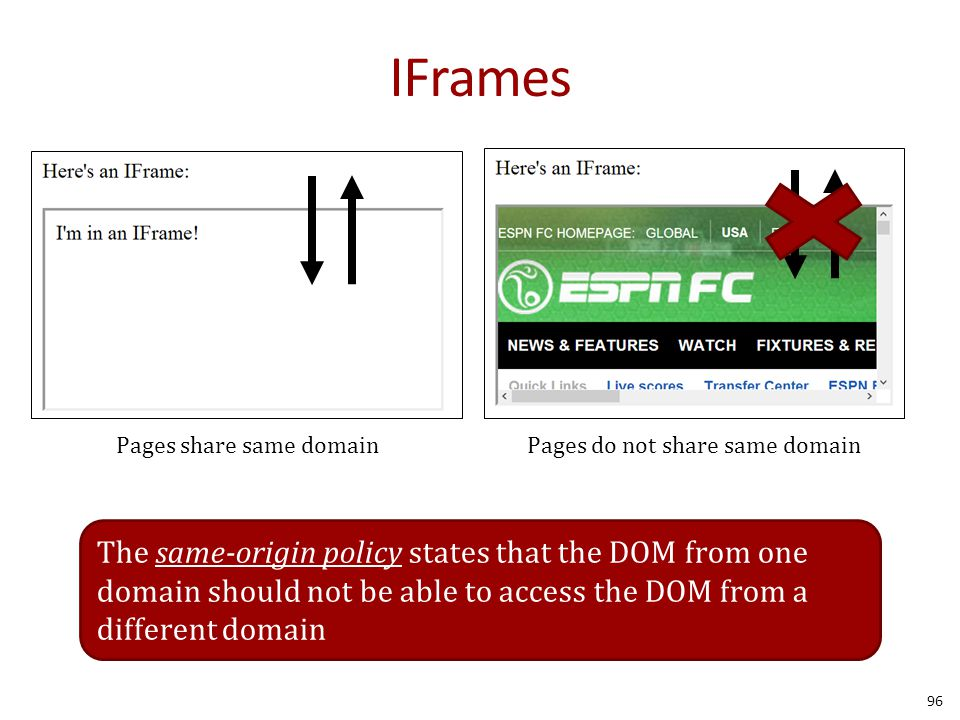 IFrames 96 Pages share same domain Pages do not share same domain The same-origin policy states that the DOM from one domain should not be able to access the DOM from a different domain