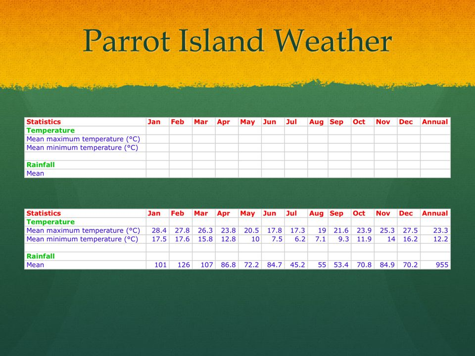 Parrot Island Weather