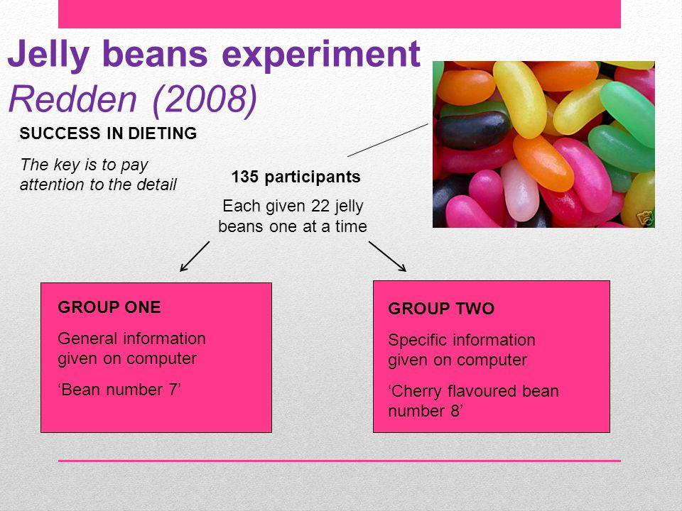 Jelly beans experiment Redden (2008) SUCCESS IN DIETING The key is to pay attention to the detail 135 participants Each given 22 jelly beans one at a time GROUP ONE General information given on computer 'Bean number 7' GROUP TWO Specific information given on computer 'Cherry flavoured bean number 8'