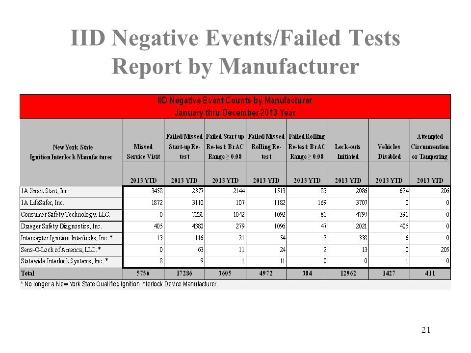 IID Negative Events/Failed Tests Report by Manufacturer 21
