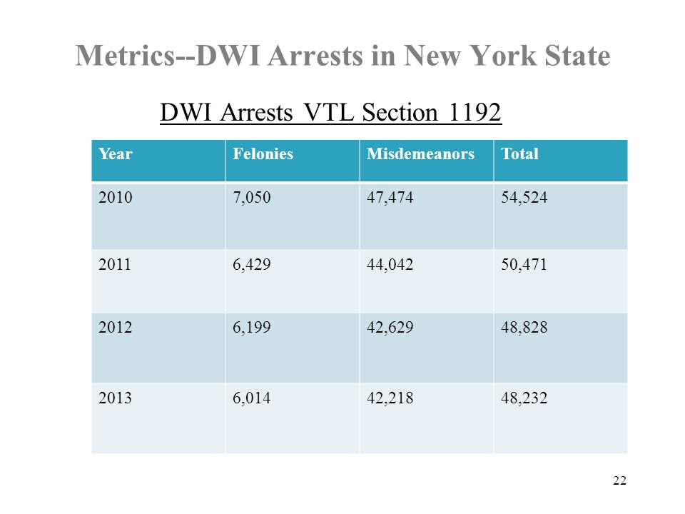 Metrics--DWI Arrests in New York State DWI Arrests VTL Section YearFeloniesMisdemeanorsTotal 20107,05047,47454, ,42944,04250, ,19942,62948, ,01442,21848,232