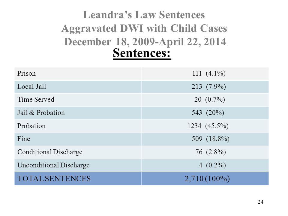 Leandra's Law Sentences Aggravated DWI with Child Cases December 18, 2009-April 22, 2014 24 Sentences: Prison 111 (4.1%) Local Jail 213 (7.9%) Time Served 20 (0.7%) Jail & Probation 543 (20%) Probation 1234 (45.5%) Fine 509 (18.8%) Conditional Discharge 76 (2.8%) Unconditional Discharge 4 (0.2%) TOTAL SENTENCES 2,710 (100%)