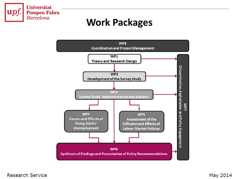 Research ServiceMay 2014 Work Packages